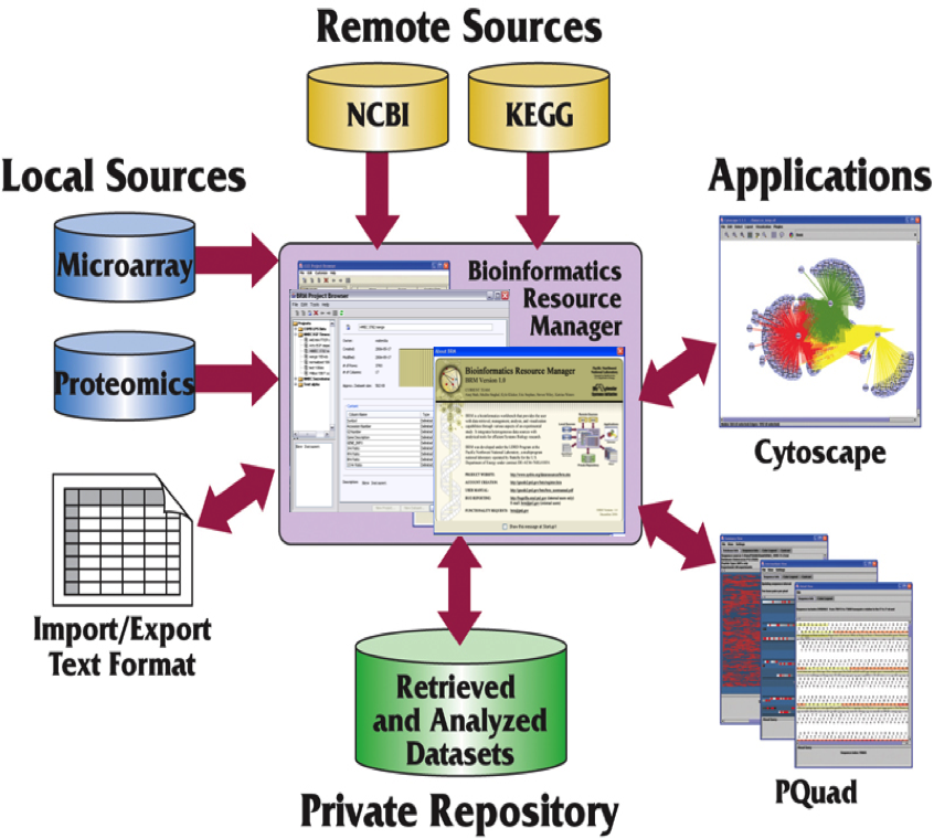 Leveraging years of internal investments in bioinformatics infrastructure diagram