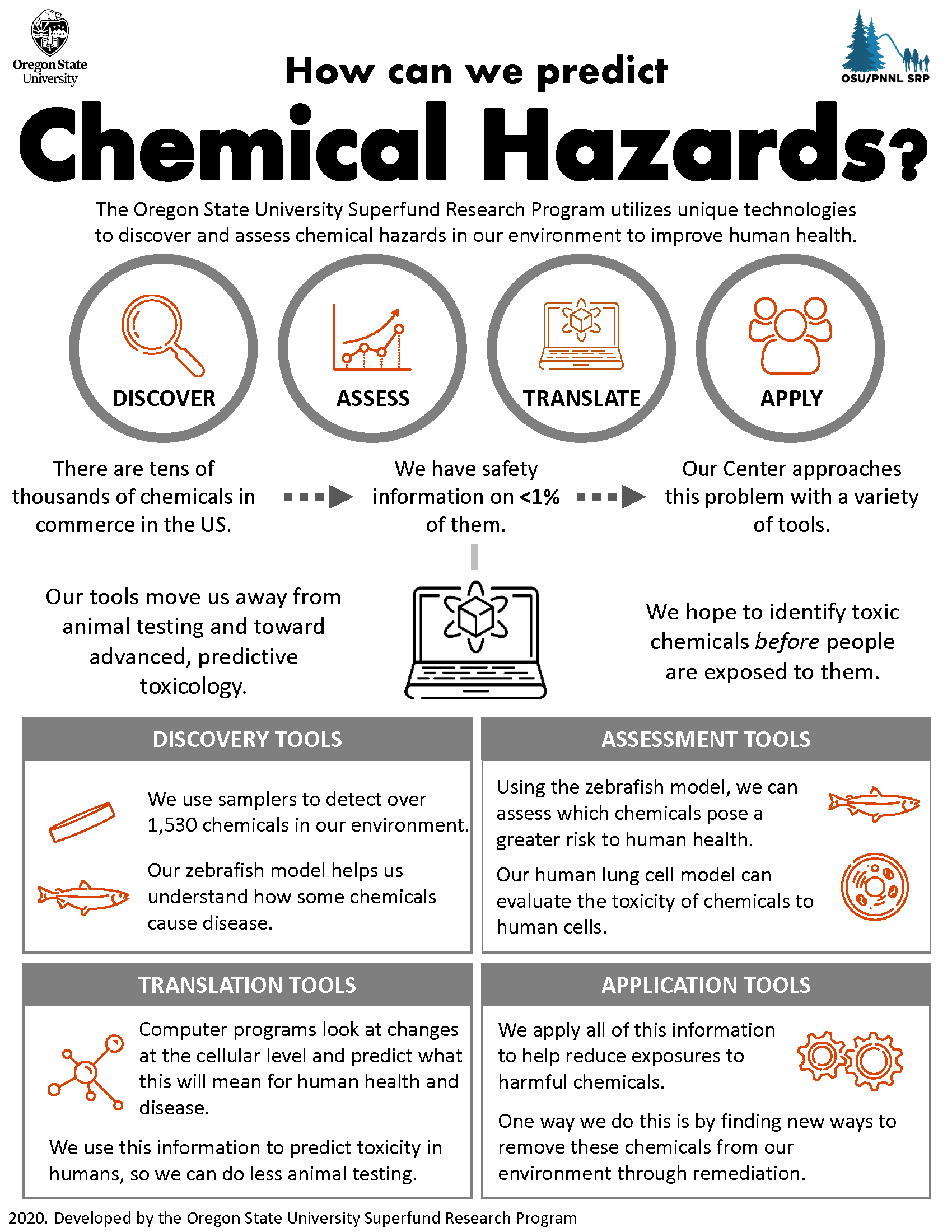 Infograph of Chemical Hazards