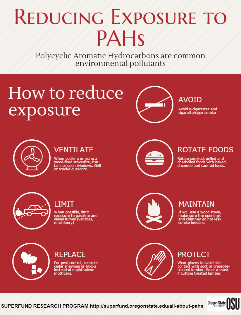 Ifograph of Reducing Exposure to PAHs