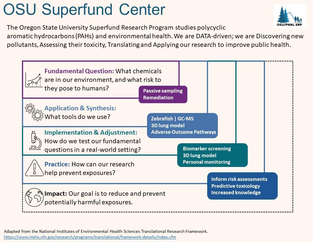 Infograph of OSU Superfund Center