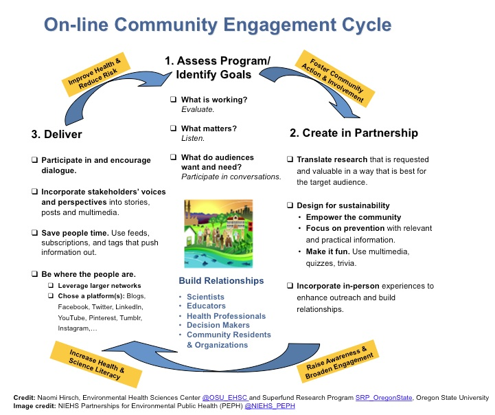 On-line Community Engagement Cycle Diagram