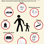 Environmental Exposures Infographic