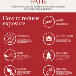 PAH Exposure Reduction Infographic
