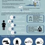 Spanish PAH Infographic