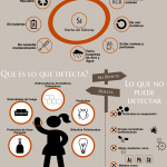 Passive Wristband Sampler Infographic in Spanish